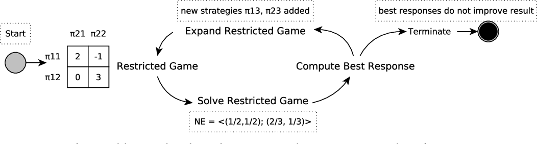 Figure 1 for A Unified Game-Theoretic Approach to Multiagent Reinforcement Learning