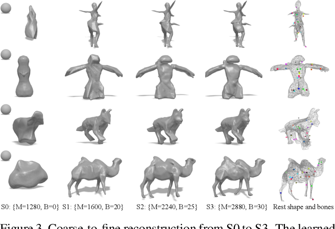 Figure 4 for LASR: Learning Articulated Shape Reconstruction from a Monocular Video