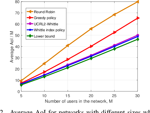 Figure 2 for A Reinforcement Learning Approach to Age of Information in Multi-User Networks