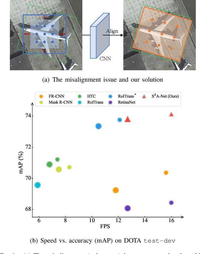 Figure 1 for Align Deep Features for Oriented Object Detection