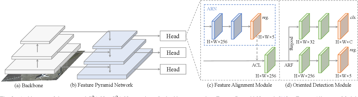 Figure 2 for Align Deep Features for Oriented Object Detection