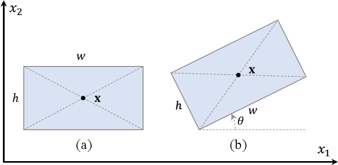 Figure 3 for Align Deep Features for Oriented Object Detection