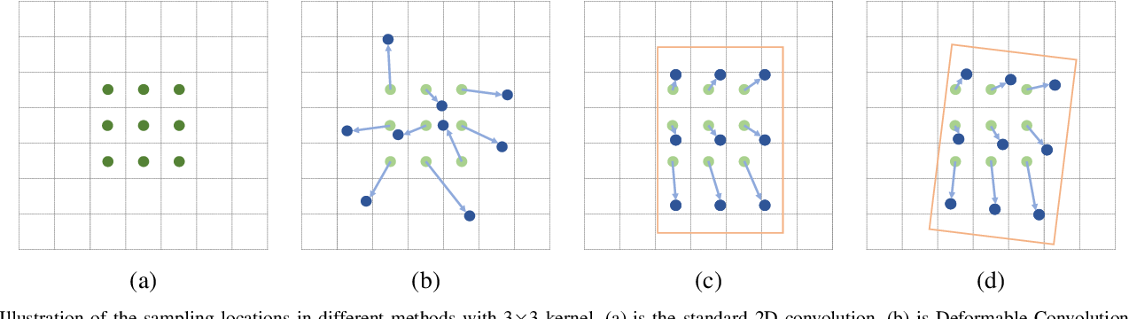 Figure 4 for Align Deep Features for Oriented Object Detection