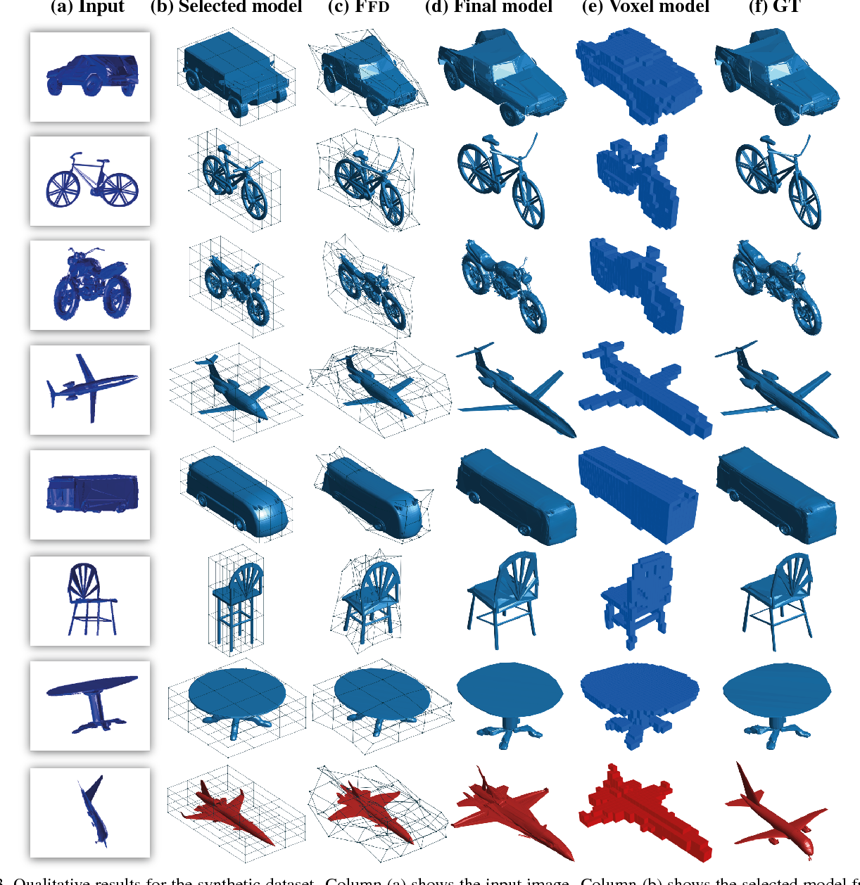 Figure 4 for Image2Mesh: A Learning Framework for Single Image 3D Reconstruction