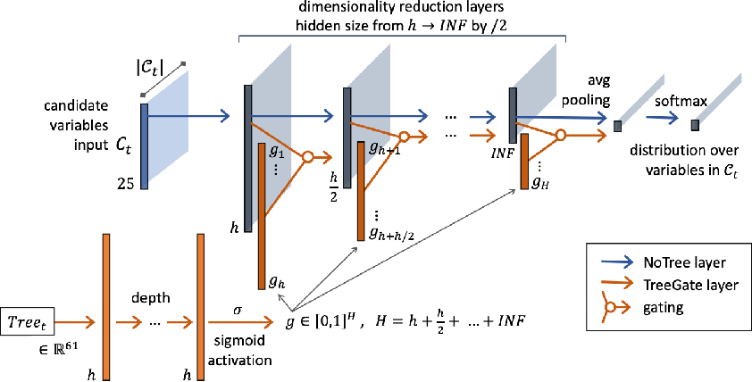 Figure 3 for Parameterizing Branch-and-Bound Search Trees to Learn Branching Policies