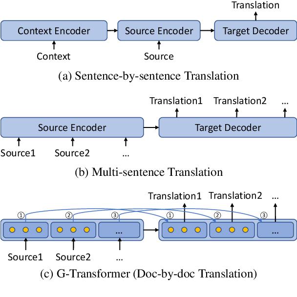 Figure 1 for G-Transformer for Document-level Machine Translation
