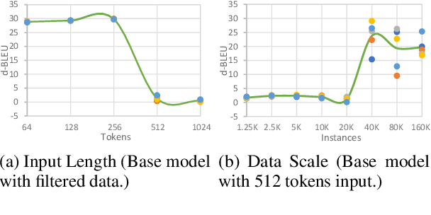 Figure 3 for G-Transformer for Document-level Machine Translation