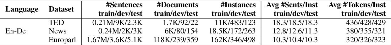 Figure 2 for G-Transformer for Document-level Machine Translation