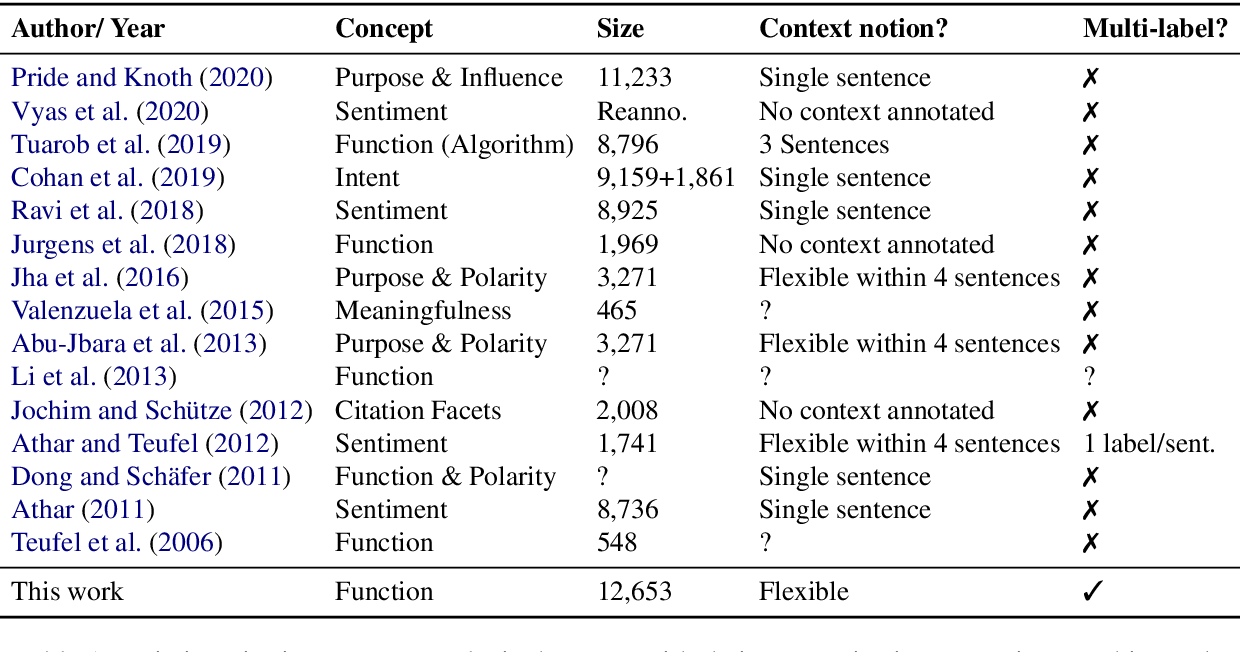 Figure 1 for MultiCite: Modeling realistic citations requires moving beyond the single-sentence single-label setting