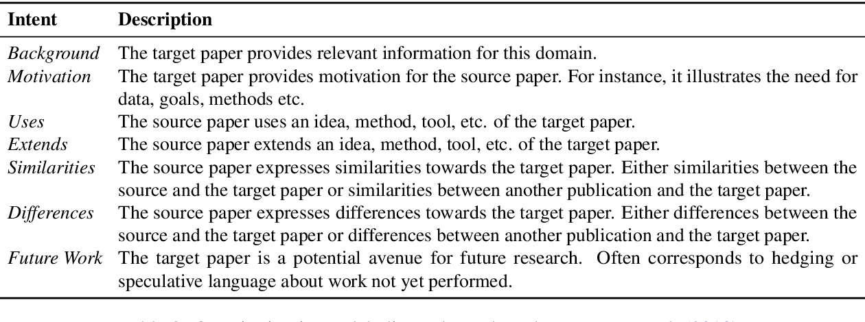 Figure 3 for MultiCite: Modeling realistic citations requires moving beyond the single-sentence single-label setting