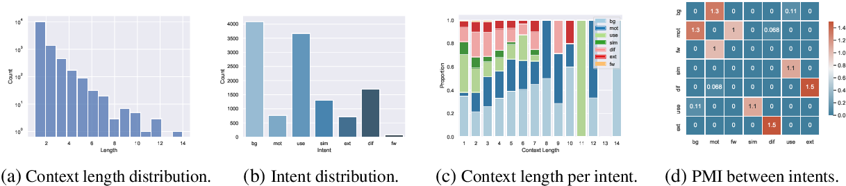 Figure 4 for MultiCite: Modeling realistic citations requires moving beyond the single-sentence single-label setting