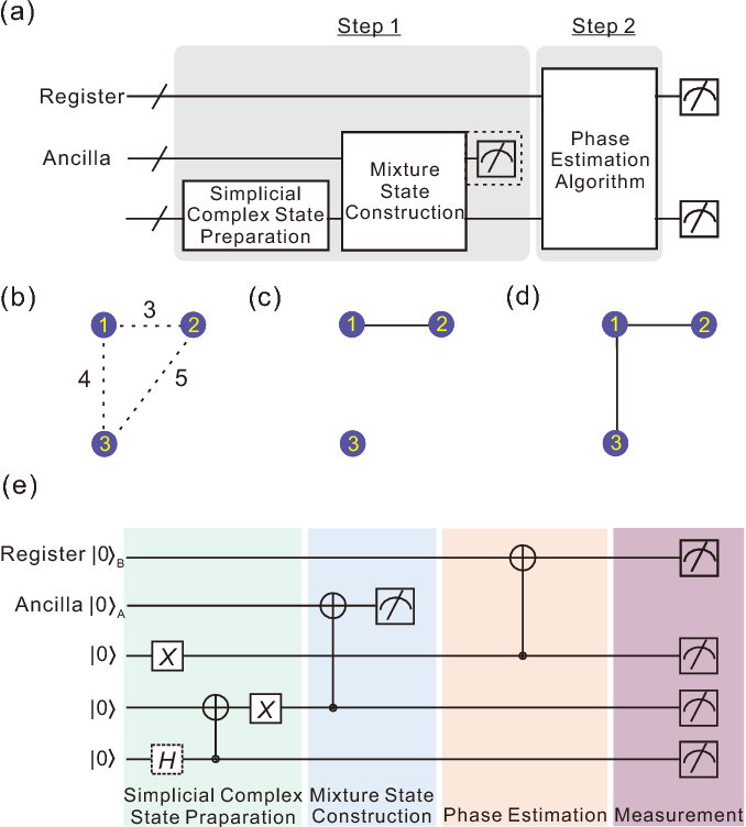Figure 2 for Demonstration of Topological Data Analysis on a Quantum Processor