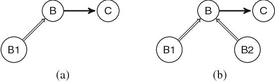 Figure 3 for A Labelling Framework for Probabilistic Argumentation