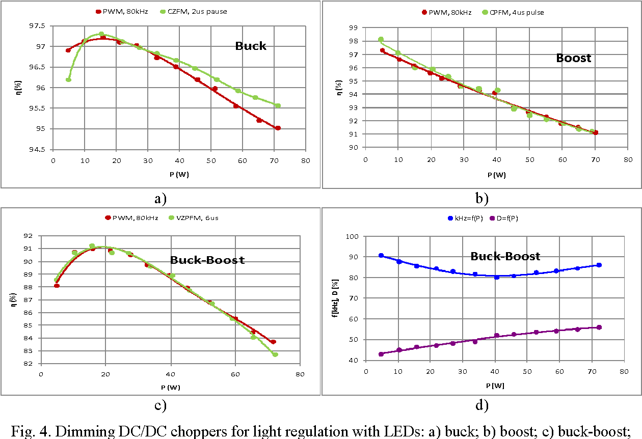 Comparative Estimation Of Efficiency Led Dimmers At Different Dimmer Circuit Using 555 Timer Figure 4