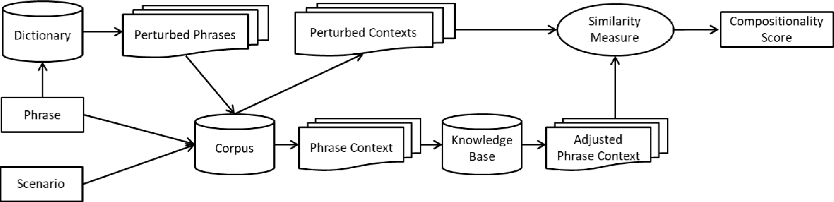 Figure 1 for Contextual Compositionality Detection with External Knowledge Bases andWord Embeddings