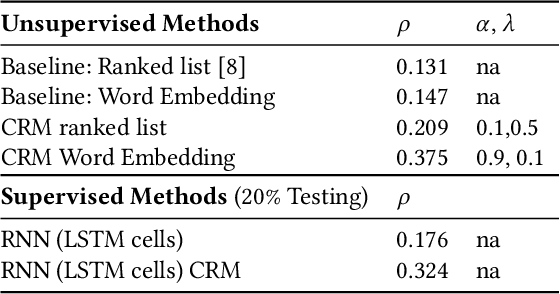Figure 2 for Contextual Compositionality Detection with External Knowledge Bases andWord Embeddings