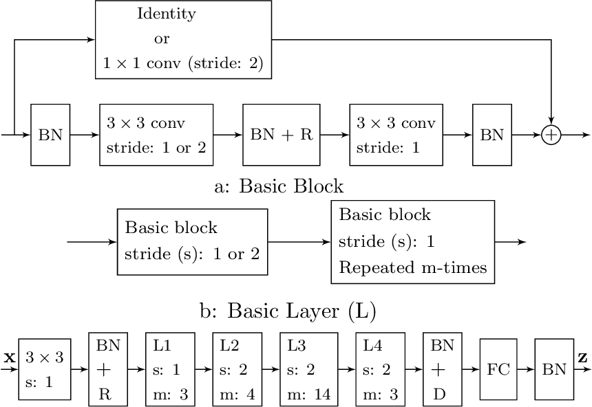 Figure 3 for NPT-Loss: A Metric Loss with Implicit Mining for Face Recognition