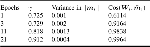 Figure 2 for NPT-Loss: A Metric Loss with Implicit Mining for Face Recognition