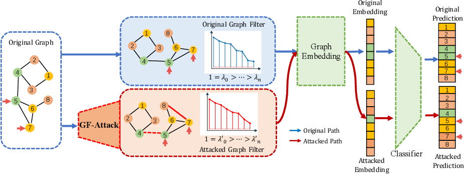 Figure 1 for A Restricted Black-box Adversarial Framework Towards Attacking Graph Embedding Models