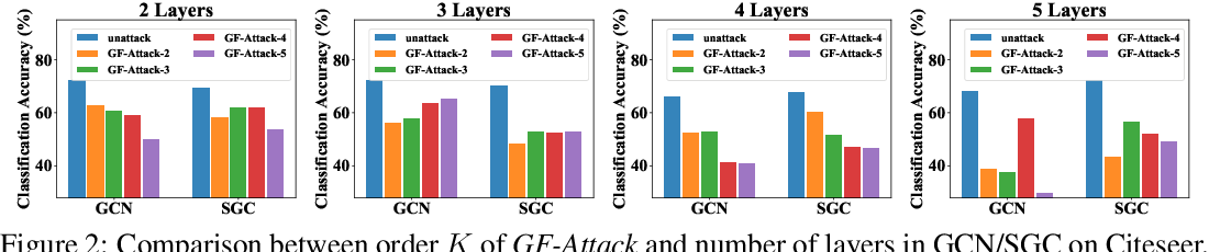 Figure 4 for A Restricted Black-box Adversarial Framework Towards Attacking Graph Embedding Models