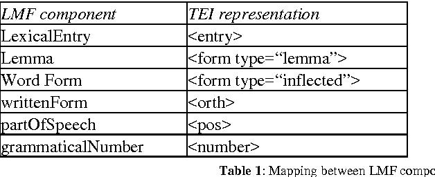 Figure 2 for TEI and LMF crosswalks
