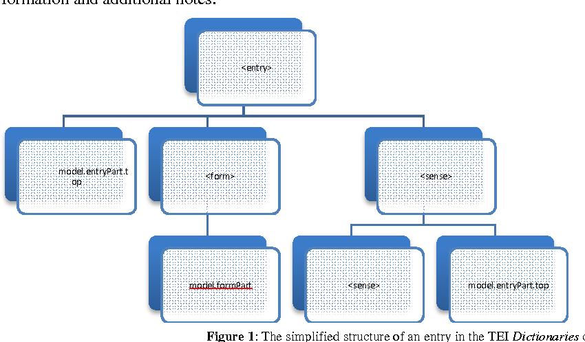 Figure 1 for TEI and LMF crosswalks