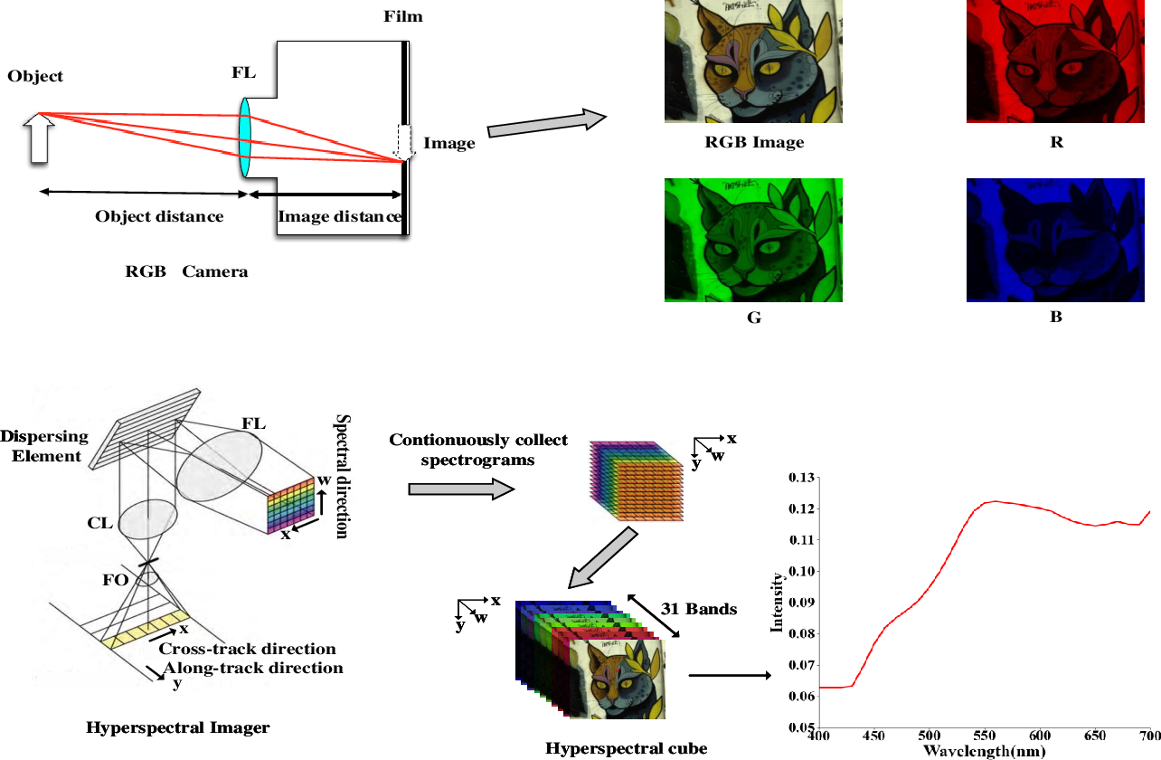 Figure 1 for Learnable Reconstruction Methods from RGB Images to Hyperspectral Imaging: A Survey