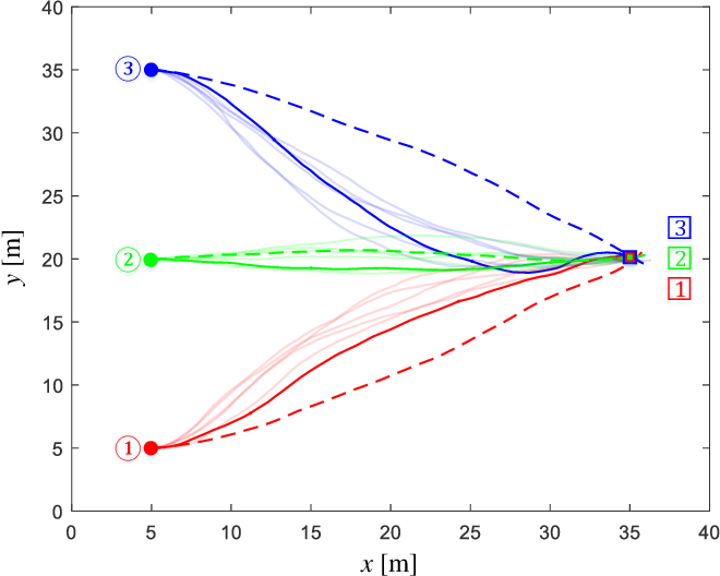 Figure 3 for Cooperative Path Integral Control for Stochastic Multi-Agent Systems
