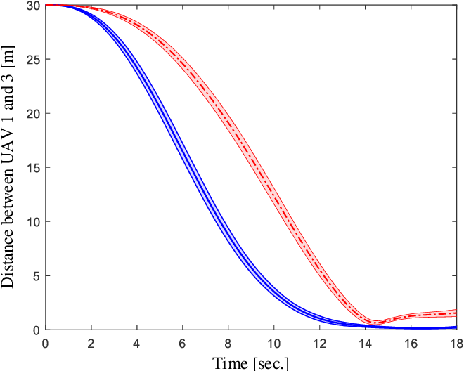 Figure 4 for Cooperative Path Integral Control for Stochastic Multi-Agent Systems