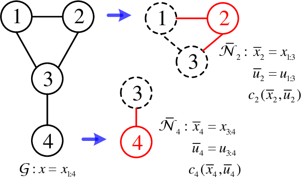 Figure 1 for Cooperative Path Integral Control for Stochastic Multi-Agent Systems
