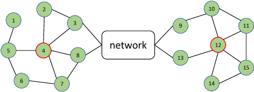 Figure 2 for Network Representation Learning: A Survey