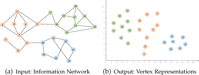Figure 3 for Network Representation Learning: A Survey