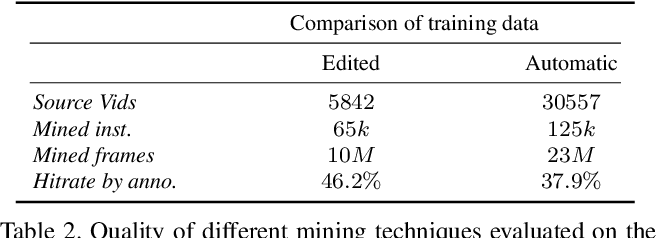 Figure 4 for Mining YouTube - A dataset for learning fine-grained action concepts from webly supervised video data