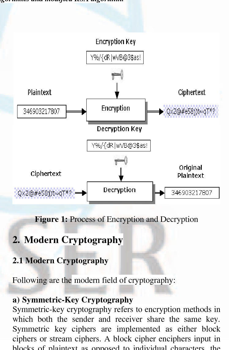 PDF] Analysis and Review of Encryption and Decryption for Secure