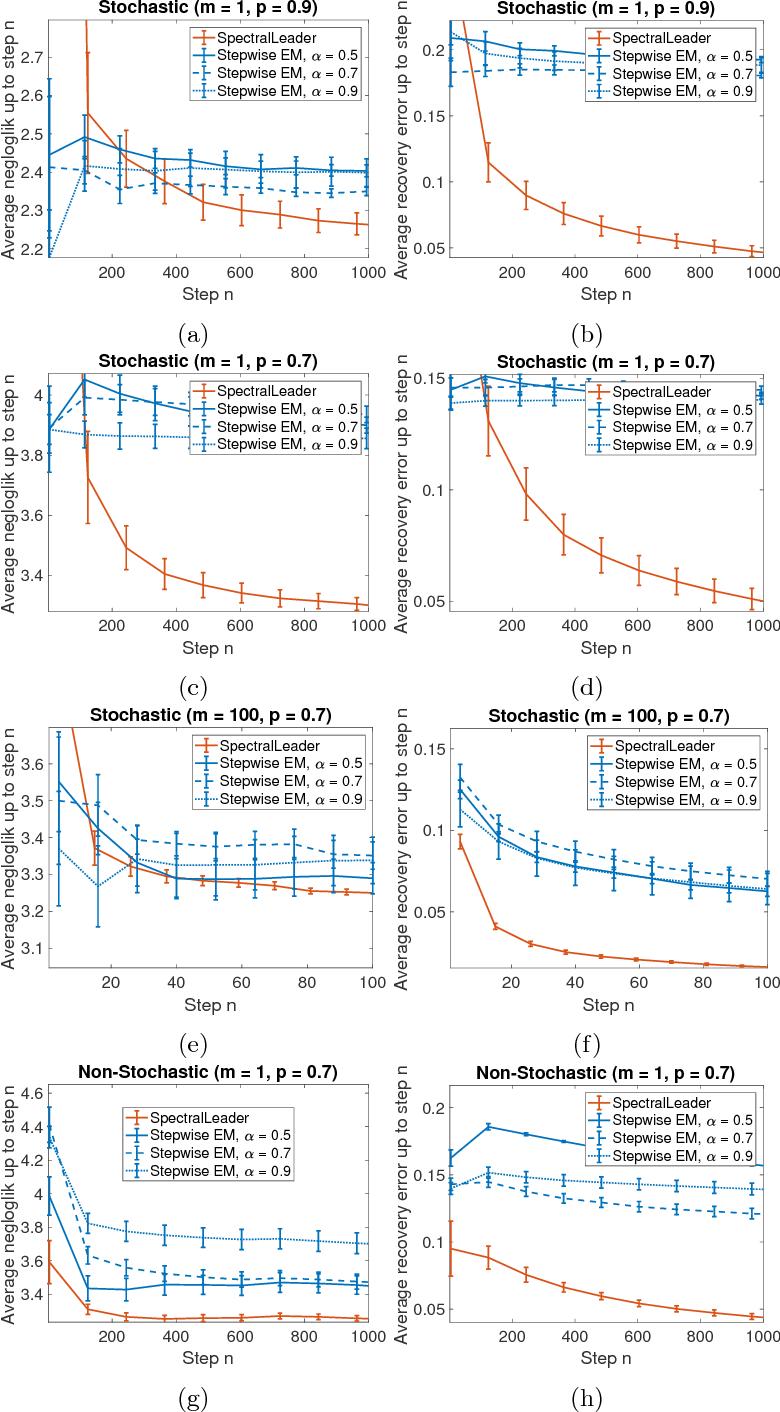 Figure 1 for SpectralLeader: Online Spectral Learning for Single Topic Models