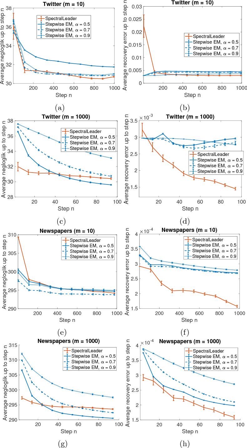 Figure 2 for SpectralLeader: Online Spectral Learning for Single Topic Models