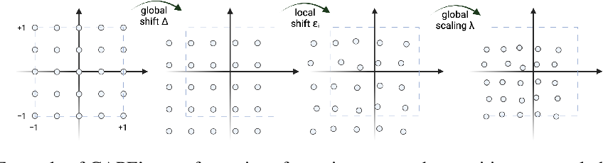 Figure 1 for CAPE: Encoding Relative Positions with Continuous Augmented Positional Embeddings