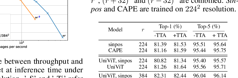 Figure 2 for CAPE: Encoding Relative Positions with Continuous Augmented Positional Embeddings
