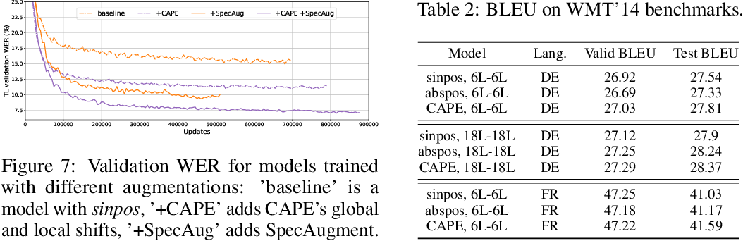 Figure 4 for CAPE: Encoding Relative Positions with Continuous Augmented Positional Embeddings