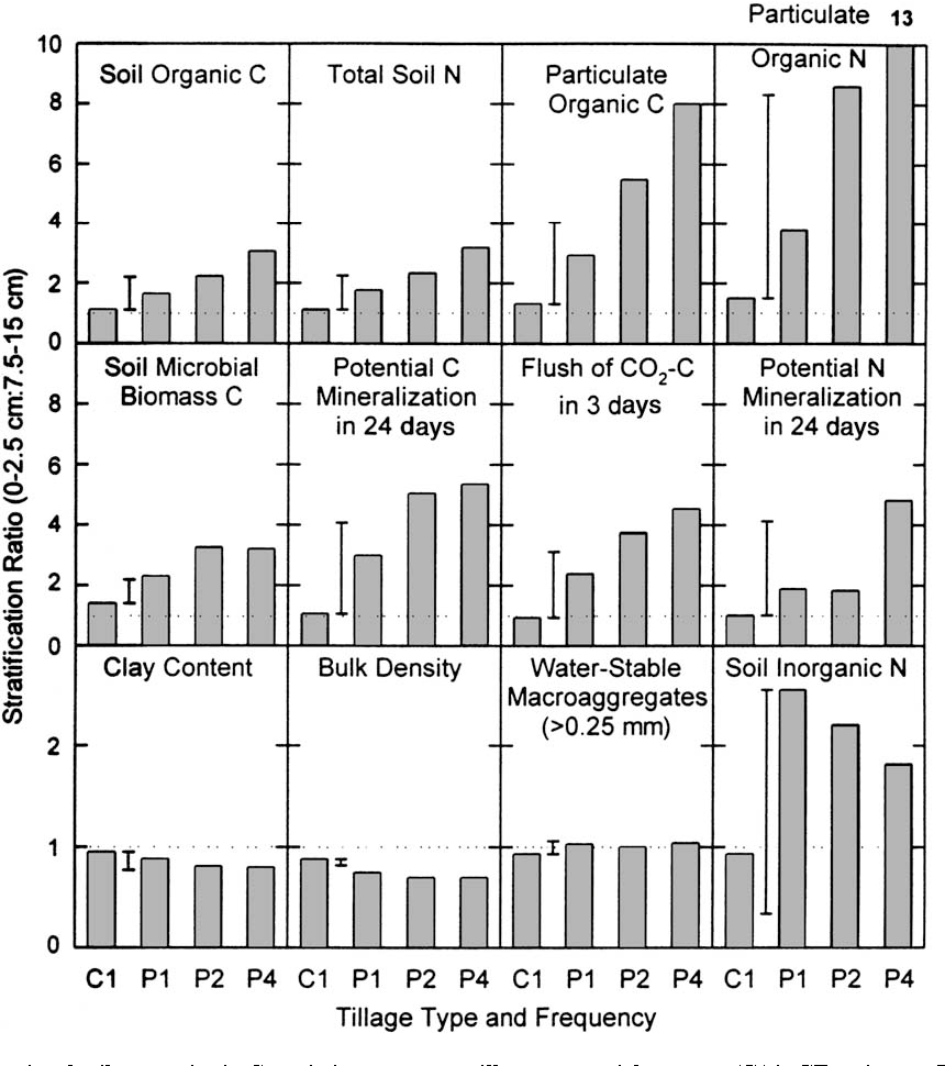 Figure 5 from Soil organic matter stratification ratio as an