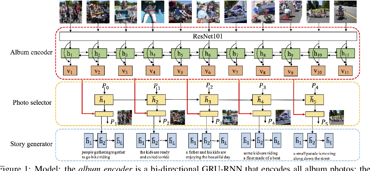 Figure 1 for Hierarchically-Attentive RNN for Album Summarization and Storytelling