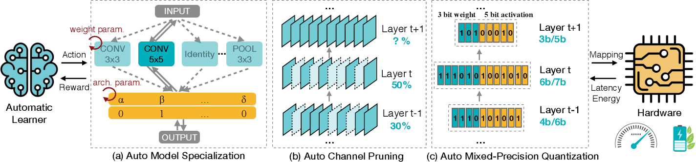 Figure 1 for Design Automation for Efficient Deep Learning Computing