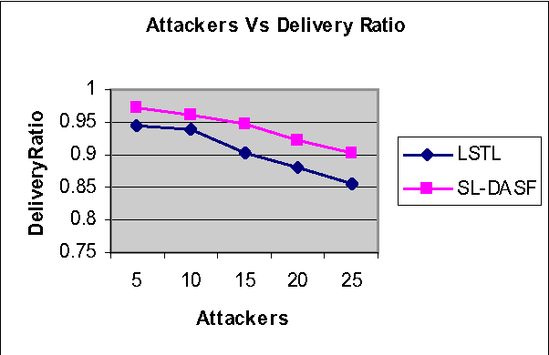 Figure 3. Attackers Vs Delivery Ratio