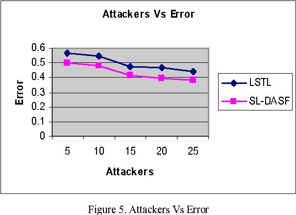 Figure 5. Attackers Vs Error