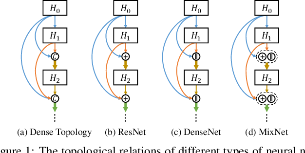 Figure 1 for Mixed Link Networks