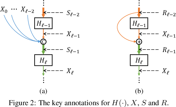 Figure 3 for Mixed Link Networks