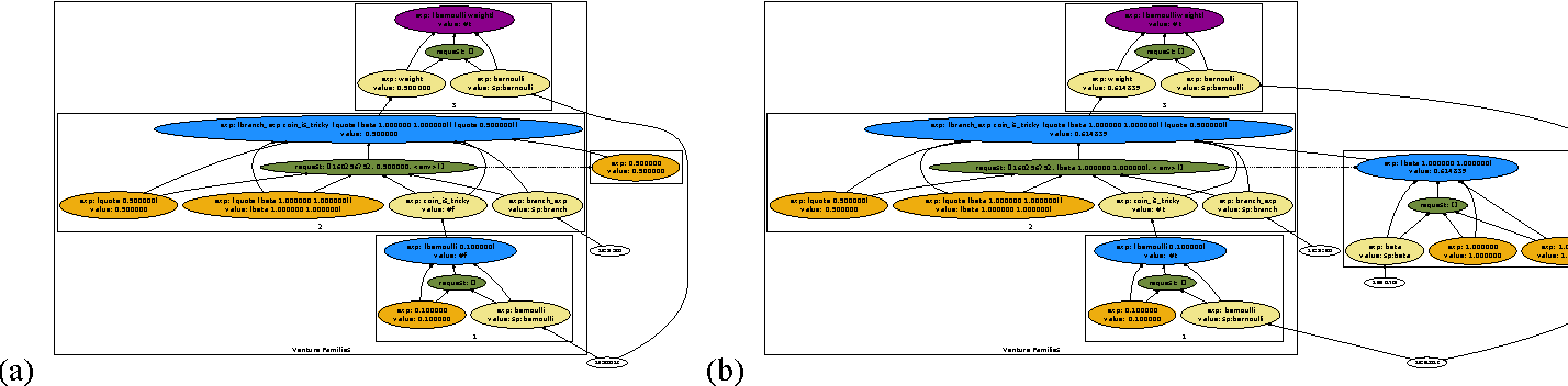 Figure 1 for Venture: a higher-order probabilistic programming platform with programmable inference