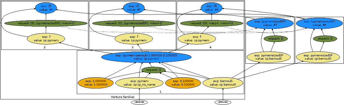 Figure 3 for Venture: a higher-order probabilistic programming platform with programmable inference