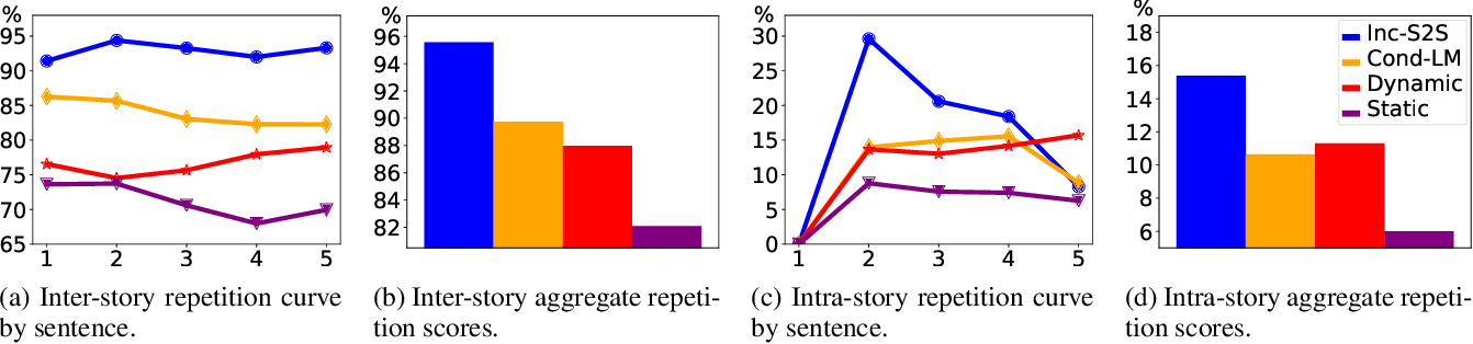 Figure 4 for Plan-And-Write: Towards Better Automatic Storytelling