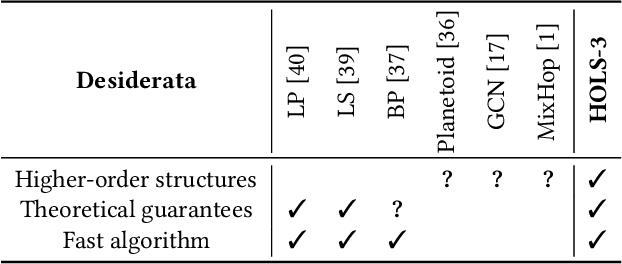 Figure 2 for Higher-Order Label Homogeneity and Spreading in Graphs